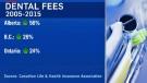 Alberta dental fees