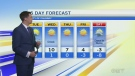 Forecast: Second day of wind warnings